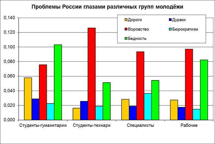 Российская молодежь как угроза стабильности avmalgin youth13