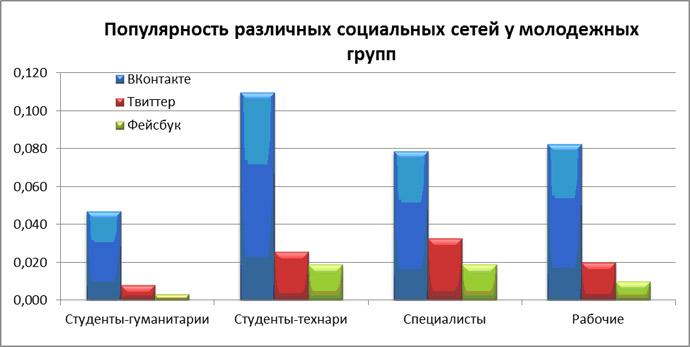 Российская молодежь как угроза стабильности avmalgin youth45