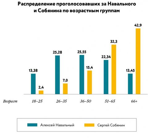 Навальный vs Собянин