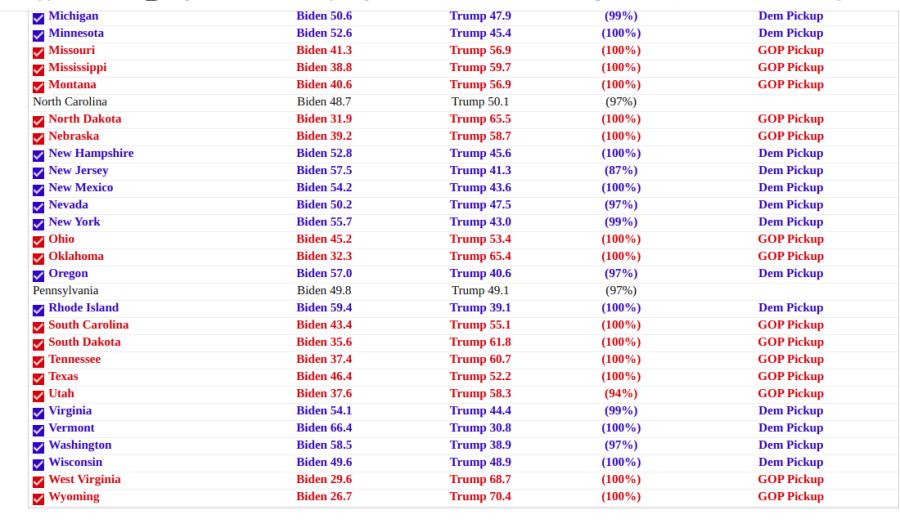 NEW! Трамп VS Байдена: у Джо НЕ ХВАТАЕТ голосов, чтобы победить Дональда на