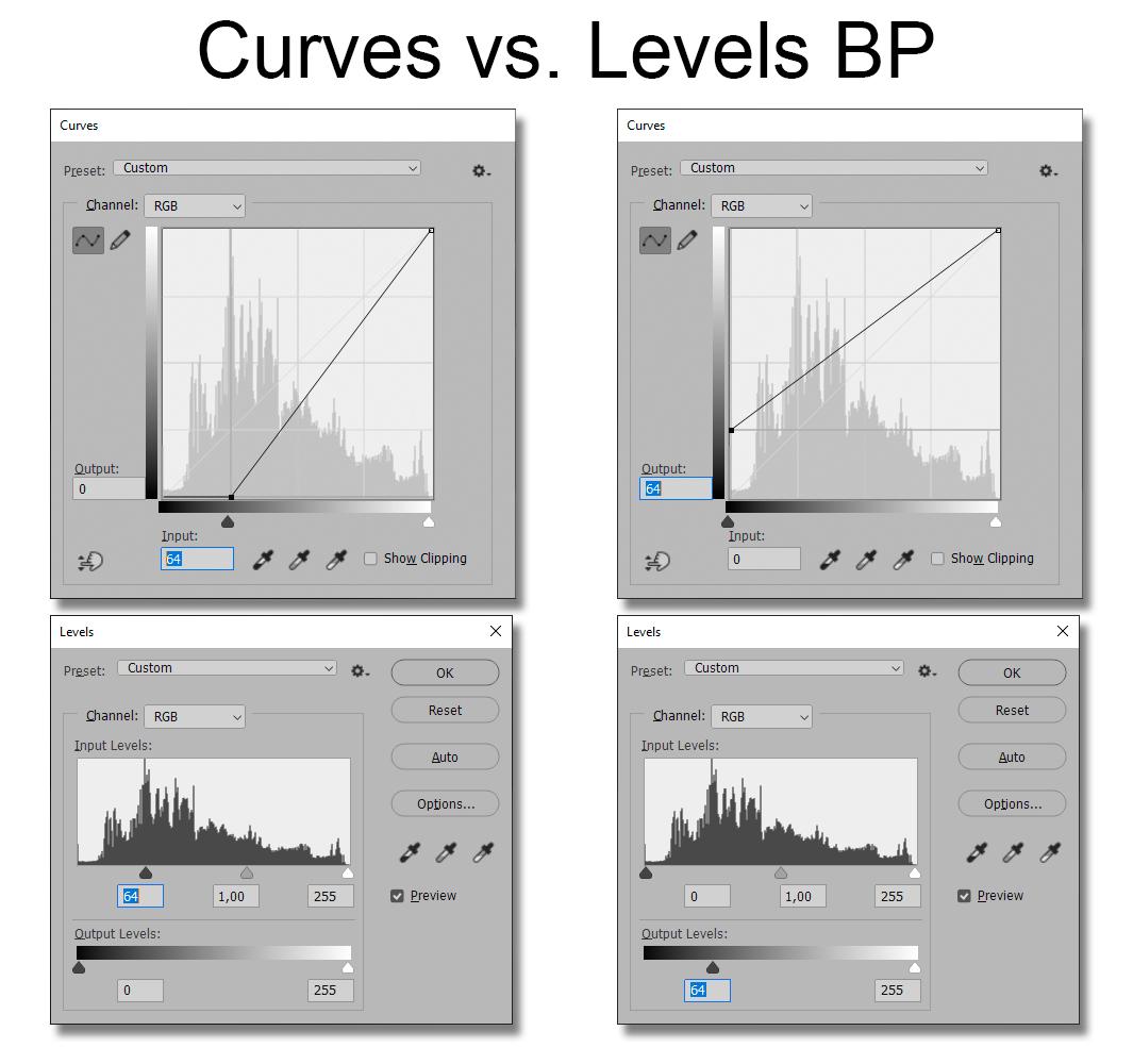 Curves vs Levels BP