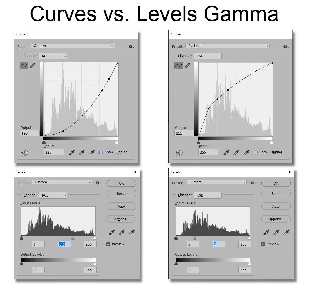 Curves vs Levels Gamma