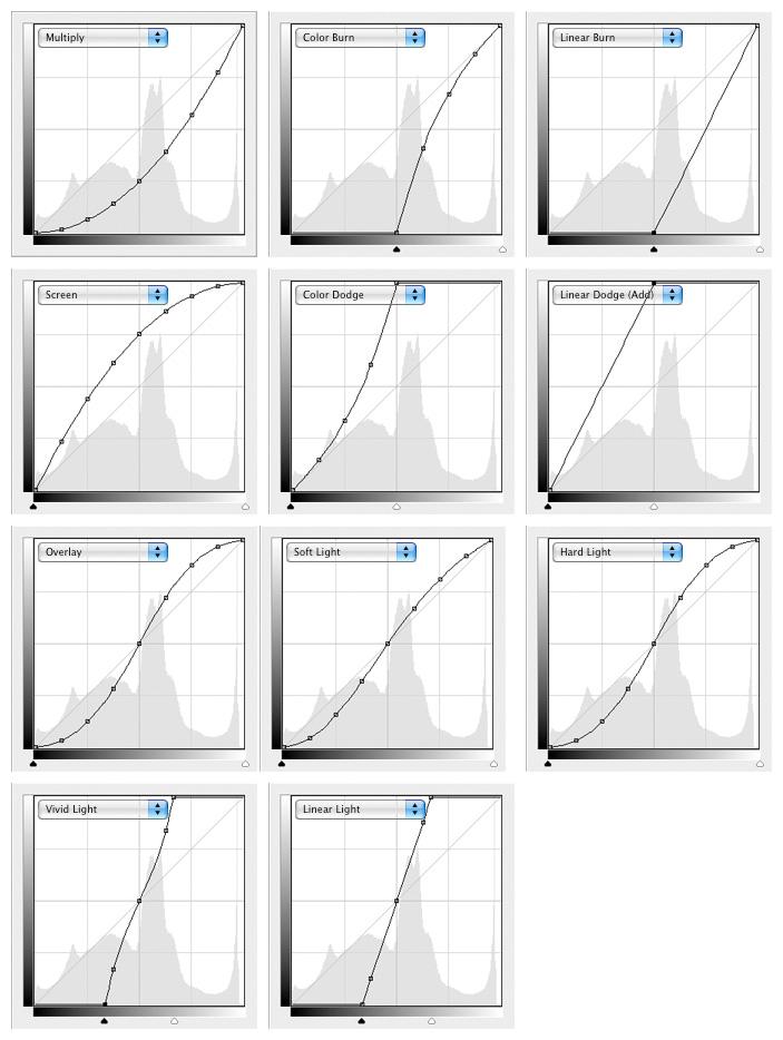 Режимы наложения кривыми