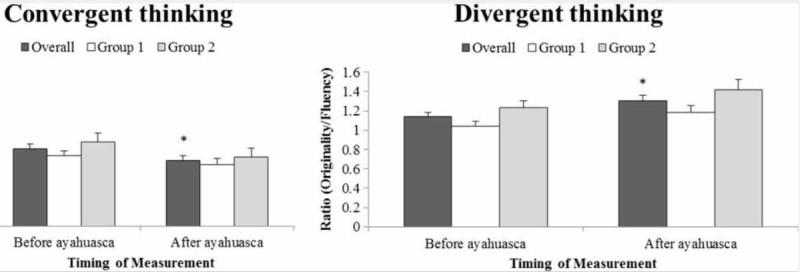 Конвергентное мышление - использование предварительно усвоенных алгоритмов решения задачи (слева) и дивергентное (творческое) мышление - способность искать решения задачи в новых направлениях (справа) до и после приёма аяваски. Конвергентное мышление ухудшилось, в то время как дивергентное мышление улучшилось [8].