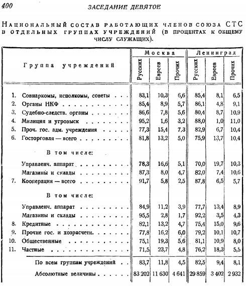 К 1922 году руководством советских республик образовавшихся на обломках