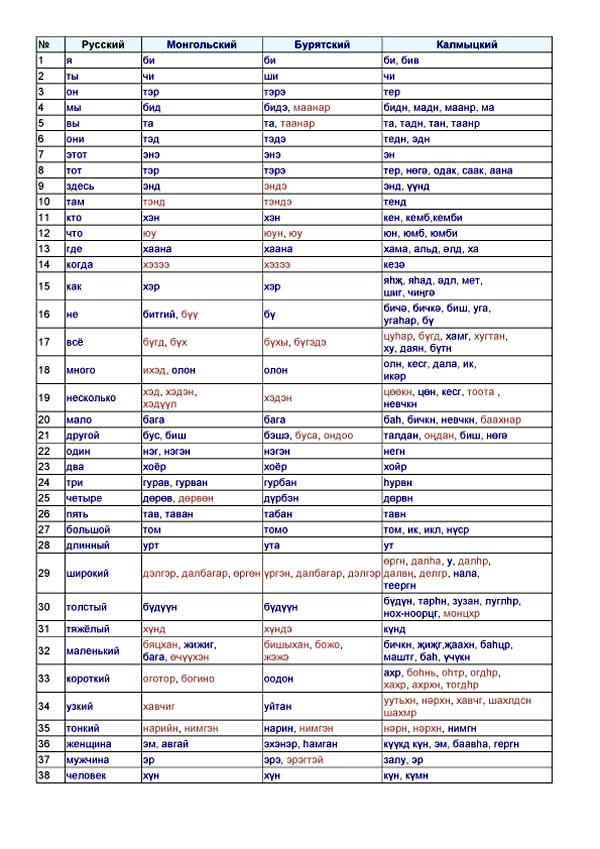 Список Сводеша. Монгольский-1.jpg