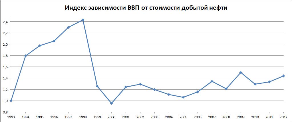 находится Целинный от чего зависит цена на нефть в россии Каменских ушла очень