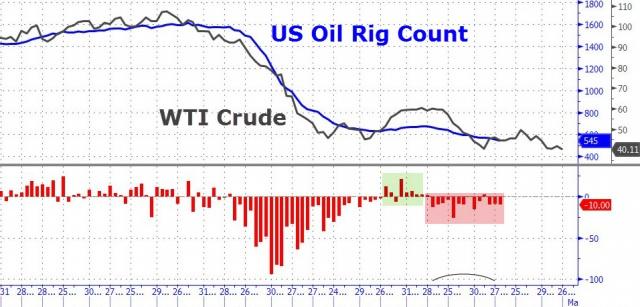 количество нефтедобывающих установок США упало до 545