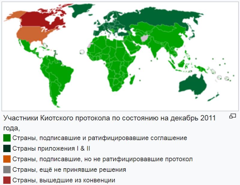 Участники Киотского протокола