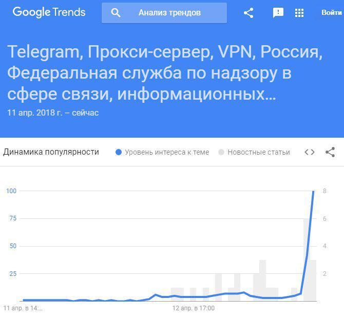 тренды гугла телеграм