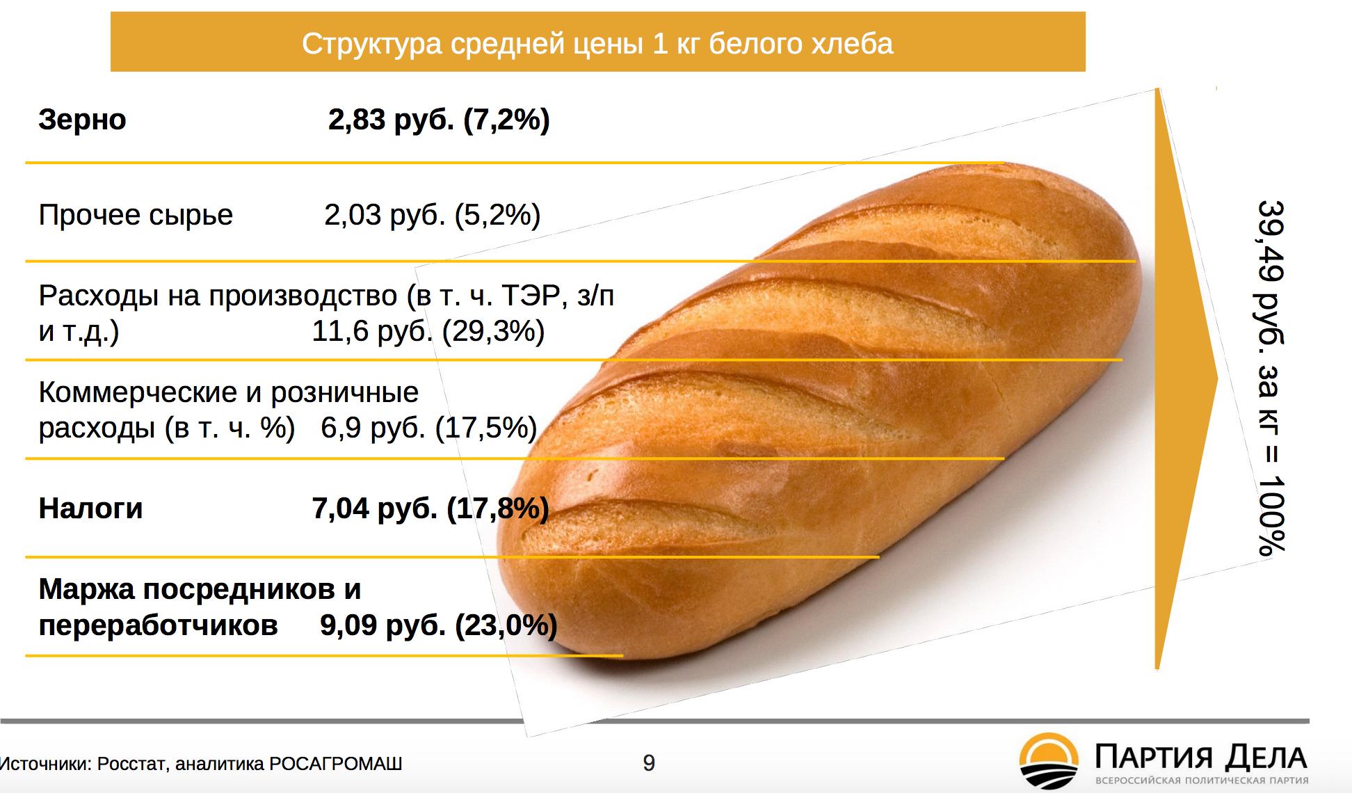 Картинки по запросу россия цены на хлеб