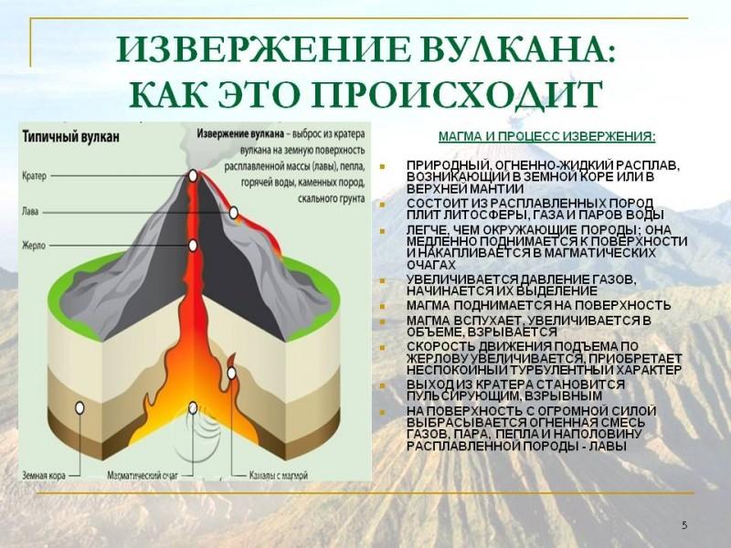 Схема строения вулкана (изображение с сайта http://900igr.net/)