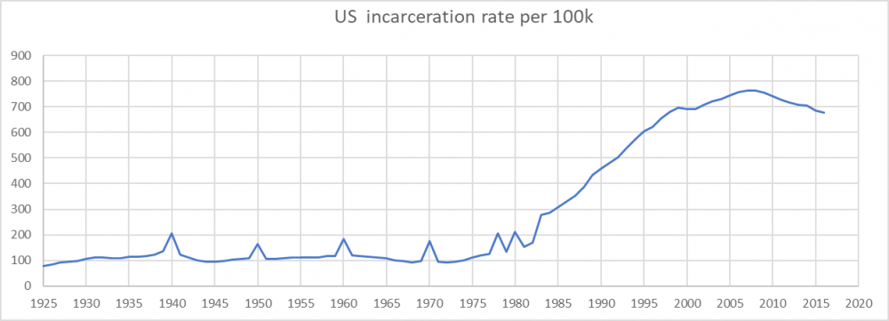 US historic rate