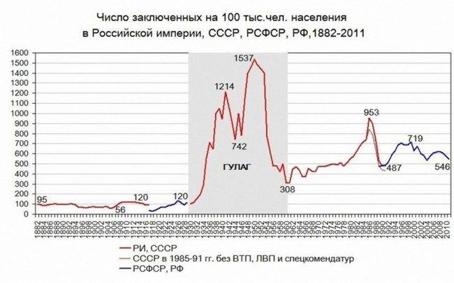 Russia historic