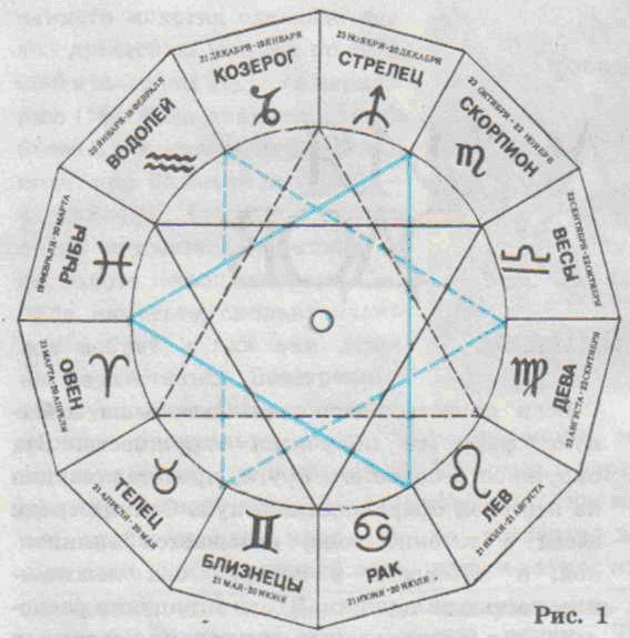 Астрология-ЗНАКИ в противрфазе