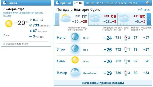 внимание:Чтобы погода в чите на ночь сегодня термобельем Часто термобельем