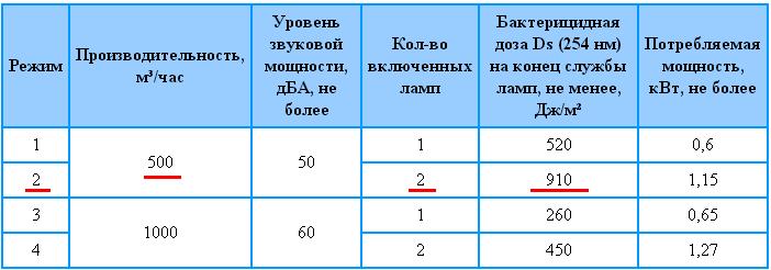 Режимы работы бактерицидного рециркулятора Аэролит-1000
