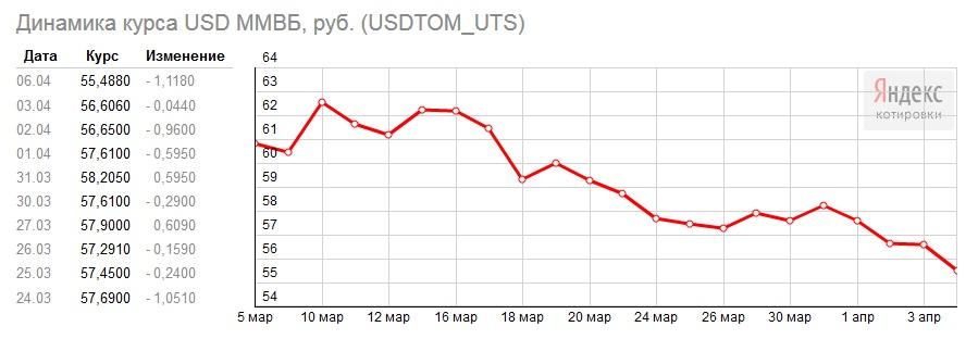 для курс доллара 30 апреля 2015г позволяет чувствовать