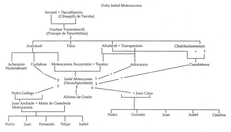 Генеалогия Изабеллы Моктесумы