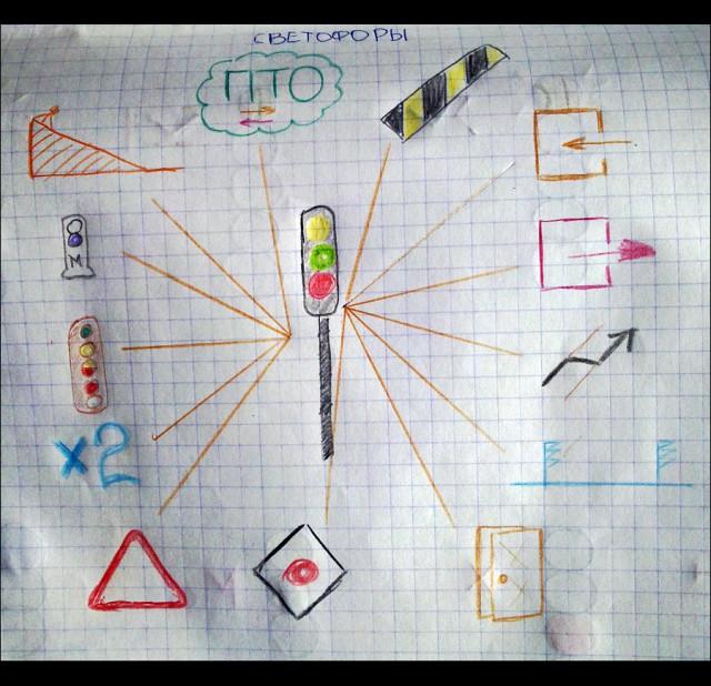 Мнемоническая схема жд-светофоров