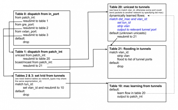 OVS_Flow_Tables