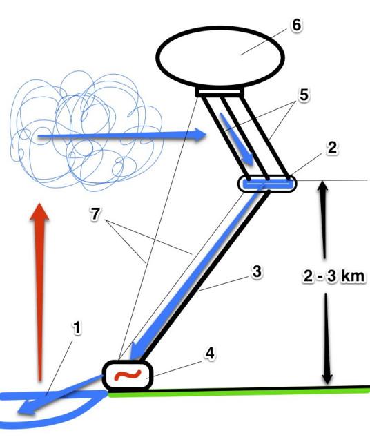 Схема одного из вариантов решения показана на рисунке.  Аэро ГЭС содержит нижний бьеф 1, верхний бьеф 2, водовод 3...
