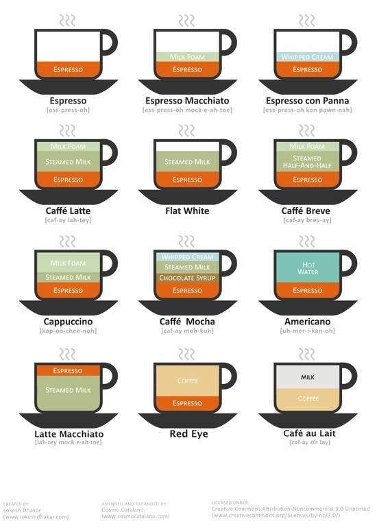 Рецепты приготовления кофе в кофе машине рецепт приготовления куриной печени с сметаной