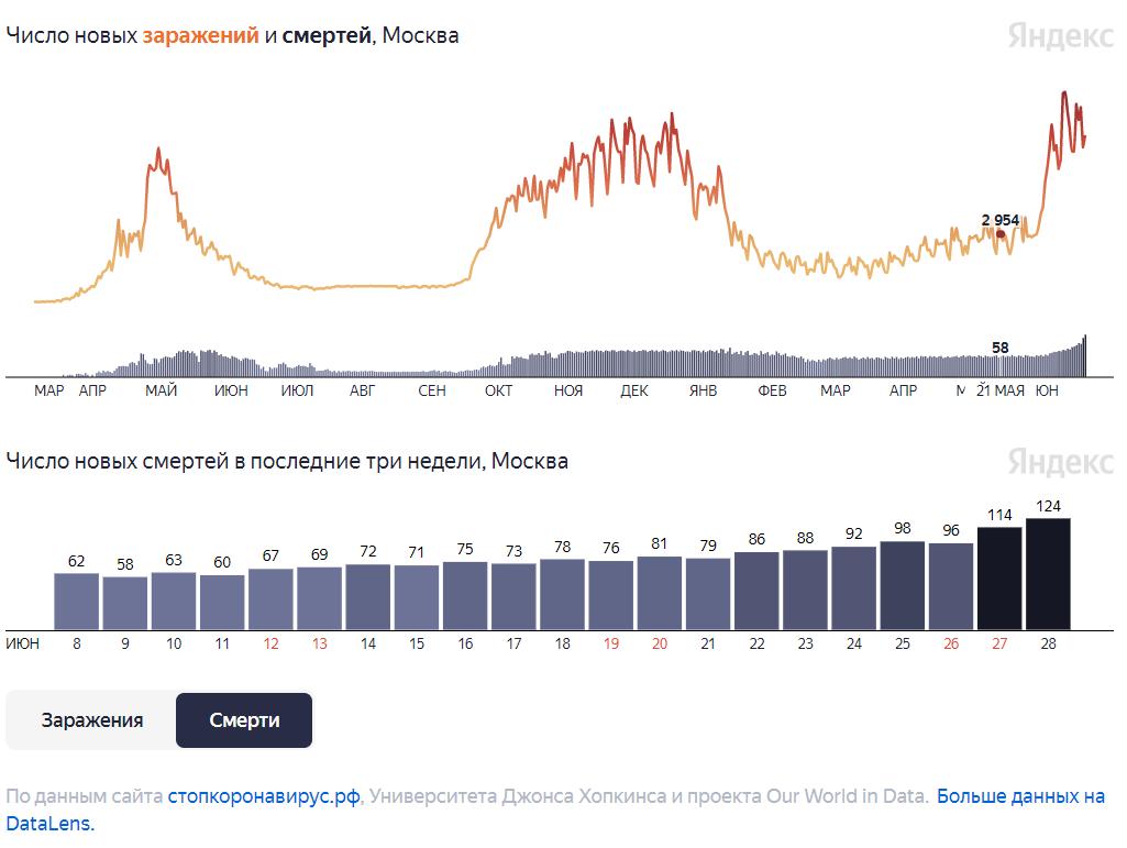 https://yandex.ru/covid19/stat