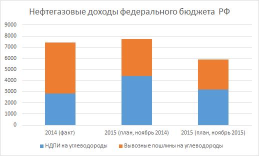 budget_oil_stati.png