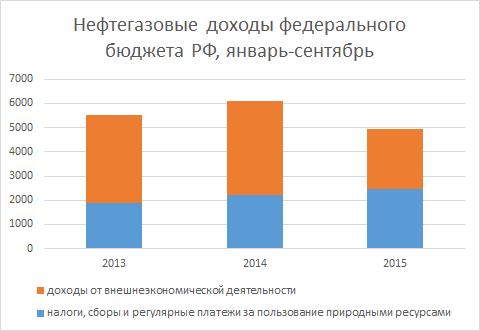 budget_oil_stati_fakt.png