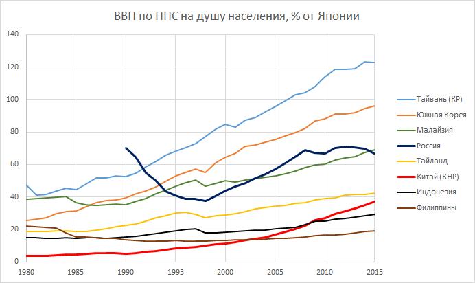 90-е и нулевые - потерянные десятилетия России