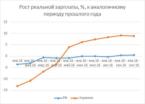 """В этом году """"выехать"""" на сравнении с Украиной не получится"""