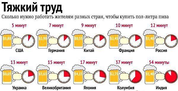 стоимость пива в разных странах