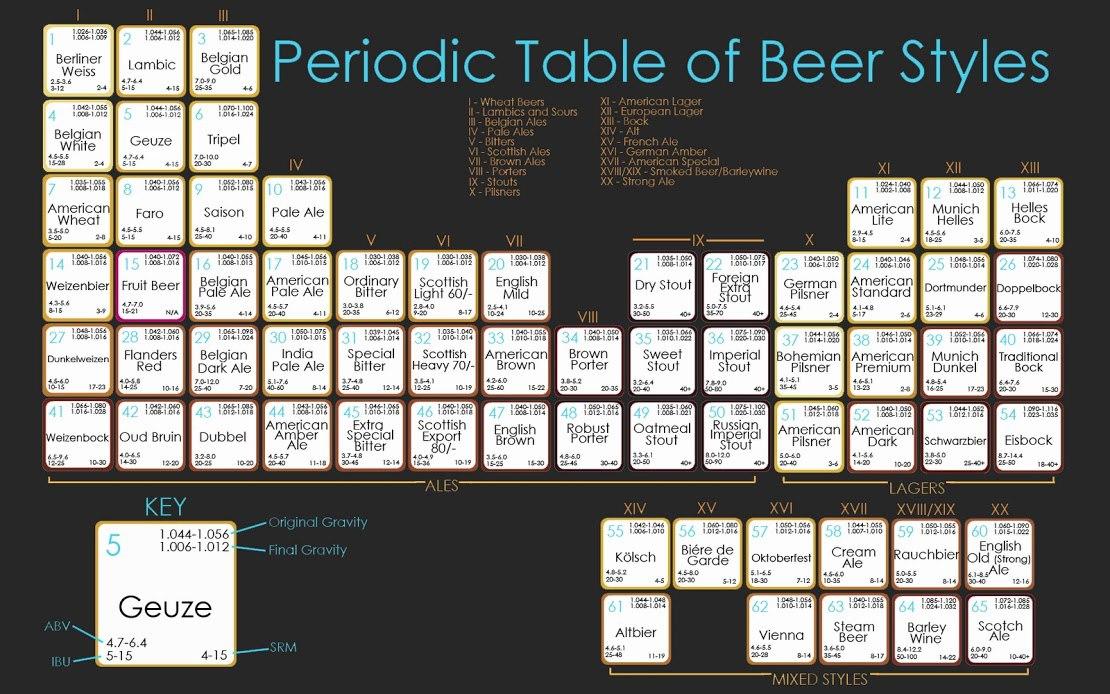 периодическая система пива