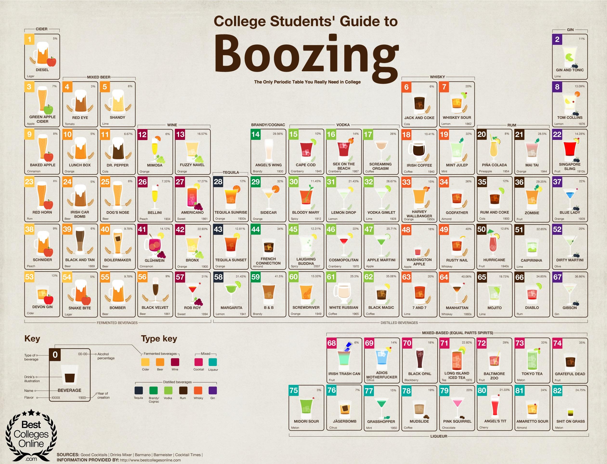 инфографика пиво периодическая система