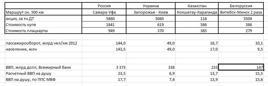 билеты в СНГ и ВВП