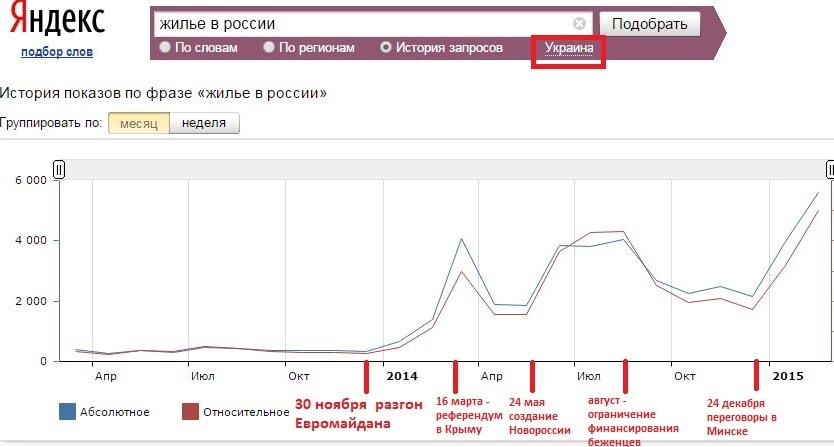 запросы Украина