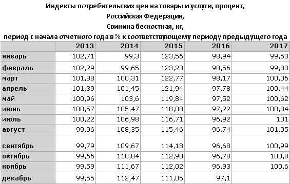 свинина индекс