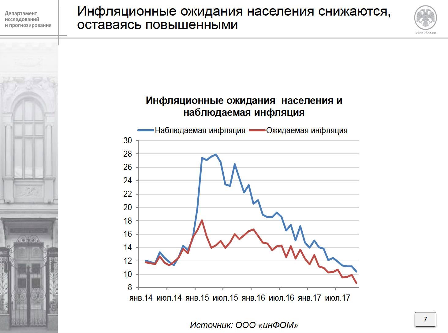 презентация ЦБ о реальной инфляции