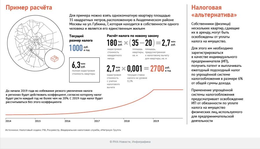 Как рассчитать подоходный налог Беларусь ПРОФУЧ ЁТ Бухгалтерские