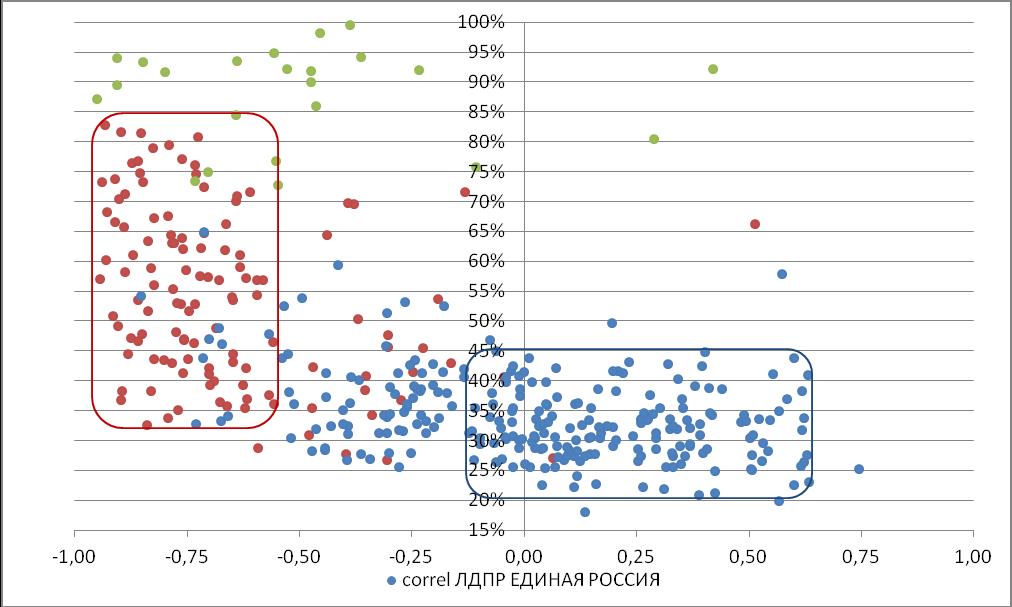Корреляция ЕР-ЛДПР и результат ЕР