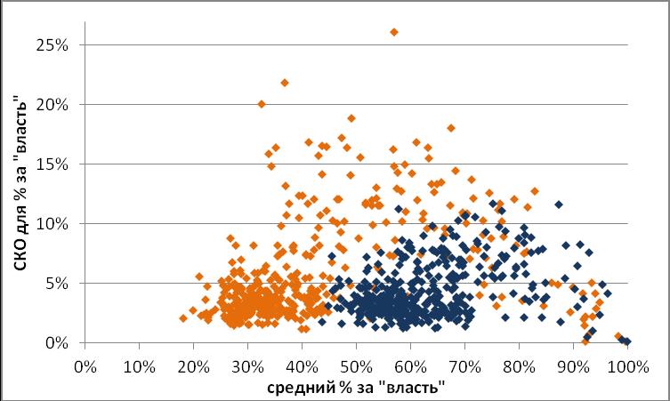 дисперсия по городам 2011+2012