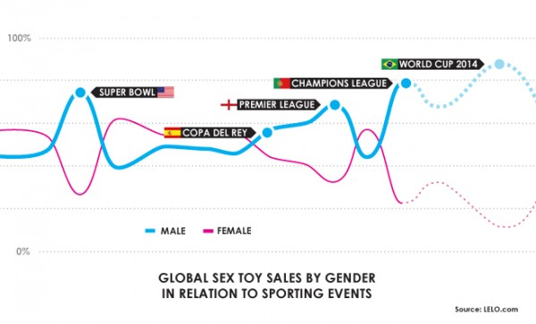 world-cup-graph-LELO