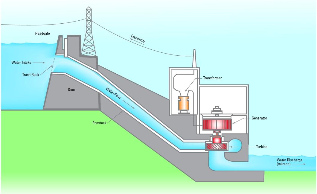 hydrohow