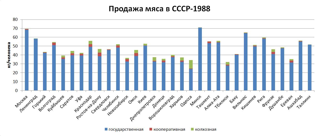 meat_USSR1988