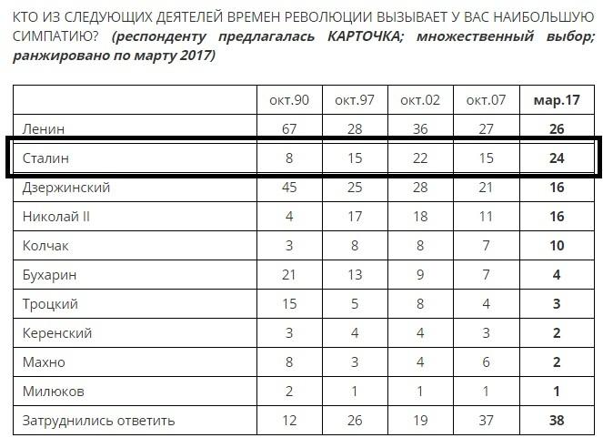 Количество сталинистов за последние 27 лет увеличилось втрое.