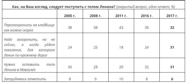 Опрос про Ленина 1.jpg