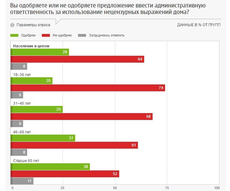 Опрос ФОМ о введении ответственности за использование нецензурных выражений дома.jpg
