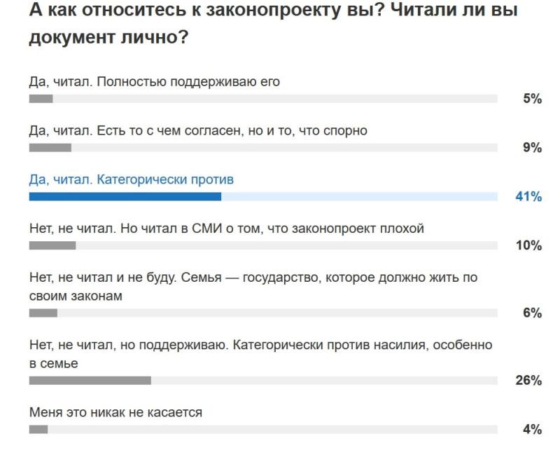 Опрос по закону о СБН.jpg