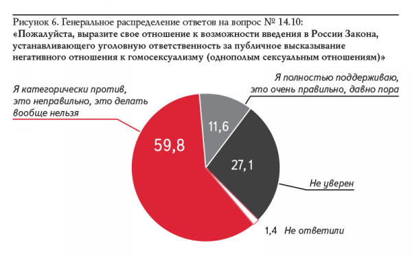 statistika-seks-do-braka